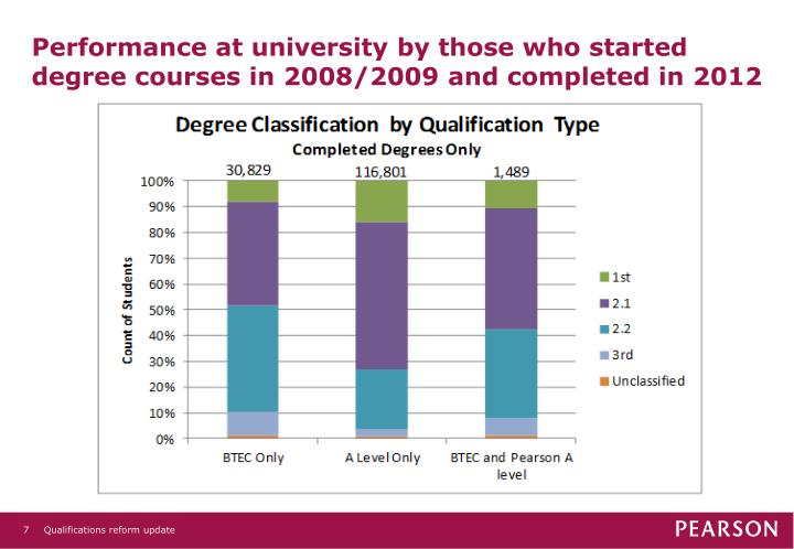 Performance at university by those who started degree courses in 2008/2009 and completed in 2012