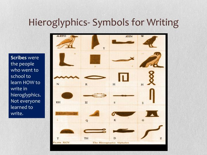 Hieroglyphics- Symbols for Writing