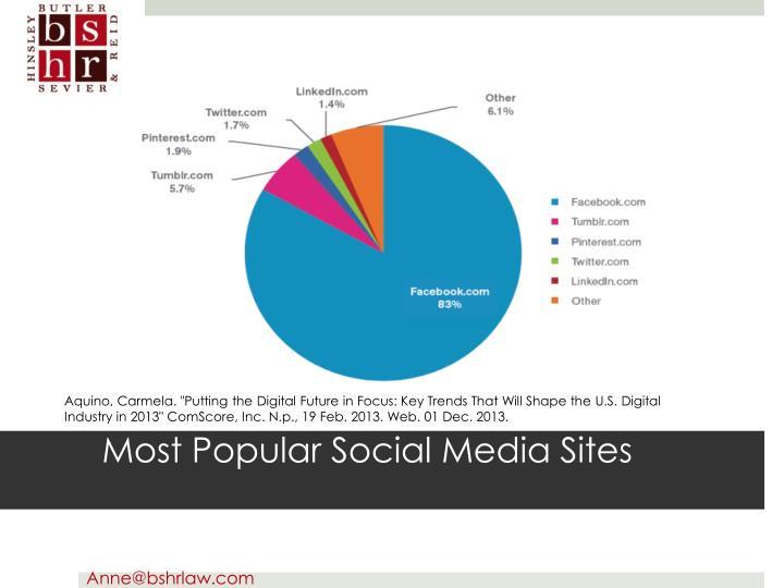 Most Popular Social Media Sites