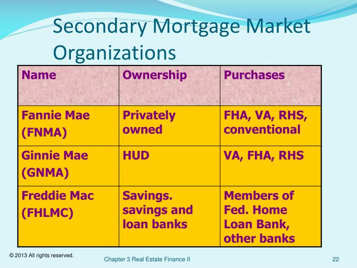 Secondary Mortgage Market Organizations