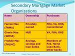 secondary mortgage market organizations