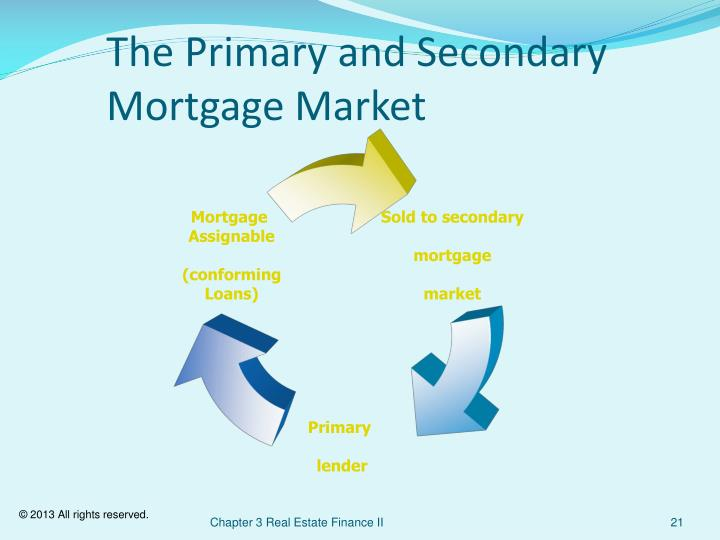 The Primary and Secondary Mortgage Market