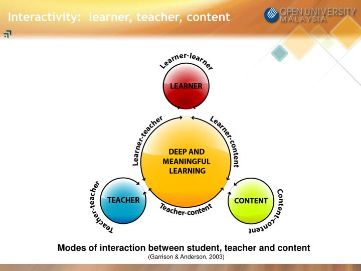 Interactivity:  learner, teacher, content