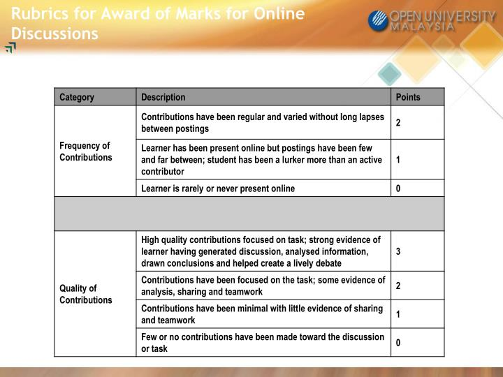 Rubrics for Award of Marks for Online Discussions
