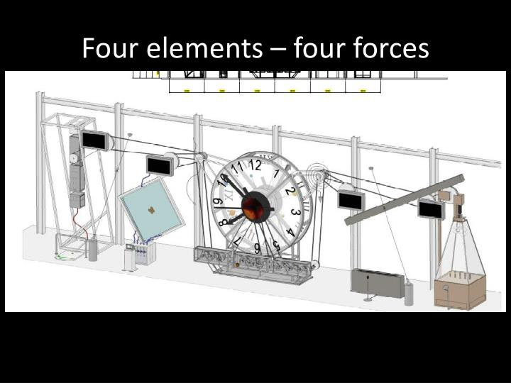 Four elements – four forces