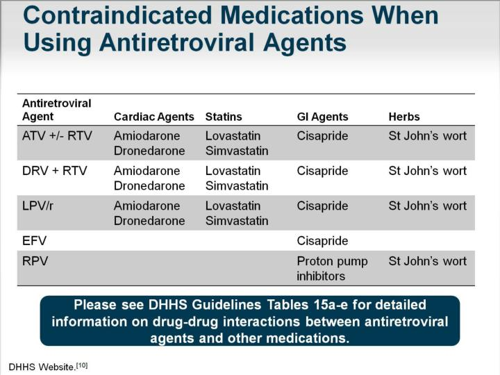 Contraindicated Medications When Using Antiretroviral Agents