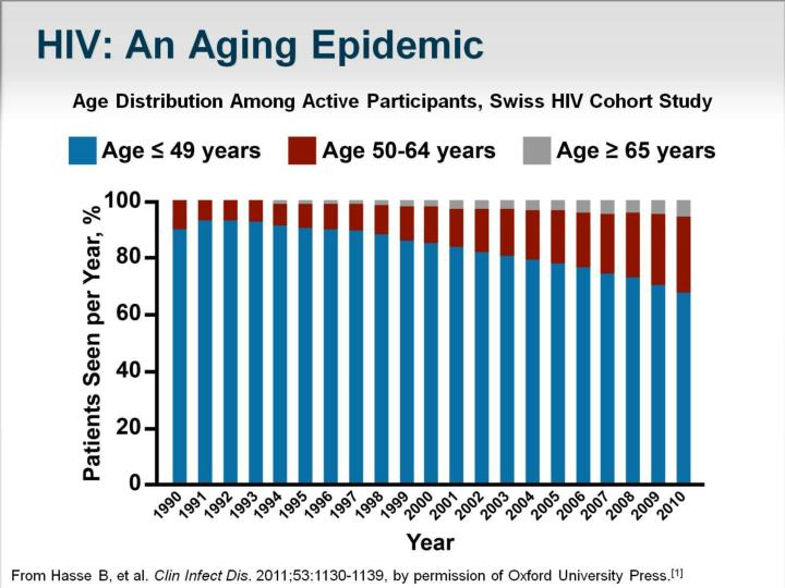 Hiv an aging epidemic
