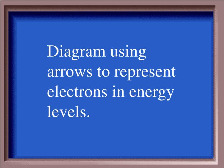 Diagram using arrows to represent electrons in energy levels.