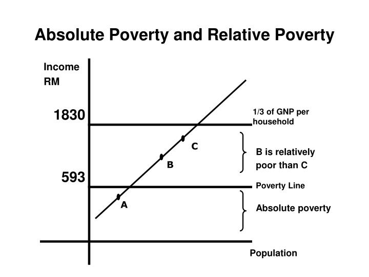 Absolute Poverty and Relative Poverty