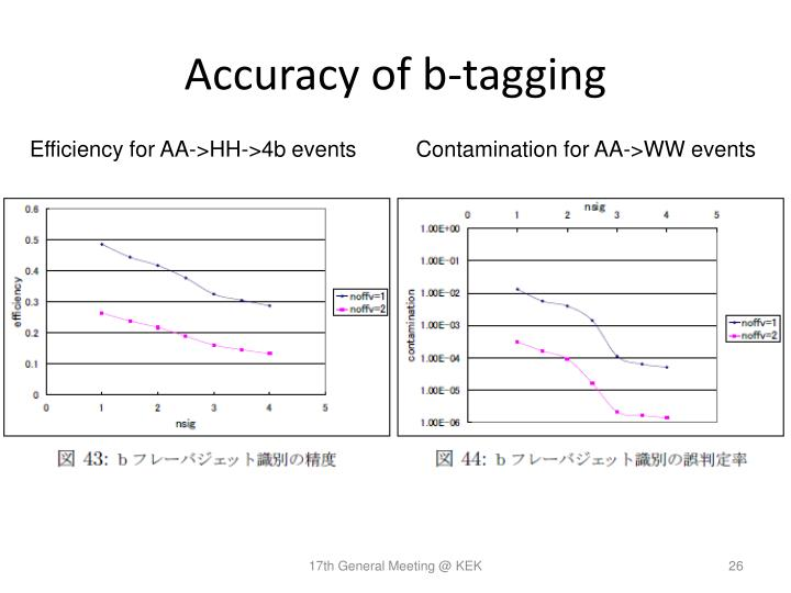 Accuracy of b-tagging