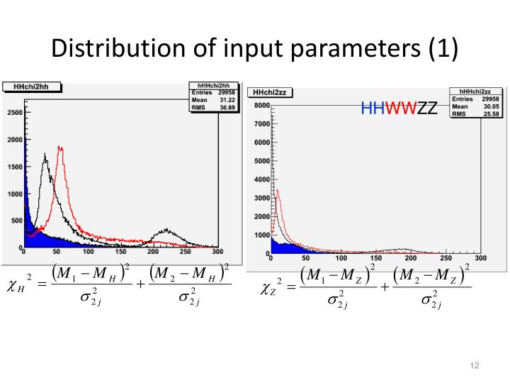Distribution of input parameters (1)