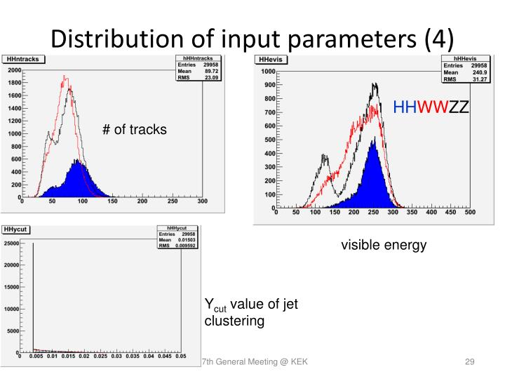 Distribution of input parameters (4)