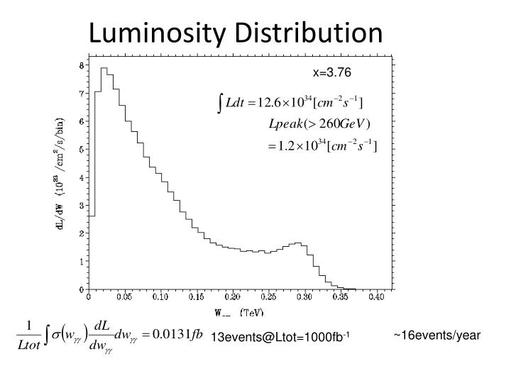 Luminosity Distribution