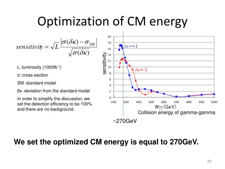 Optimization of CM energy