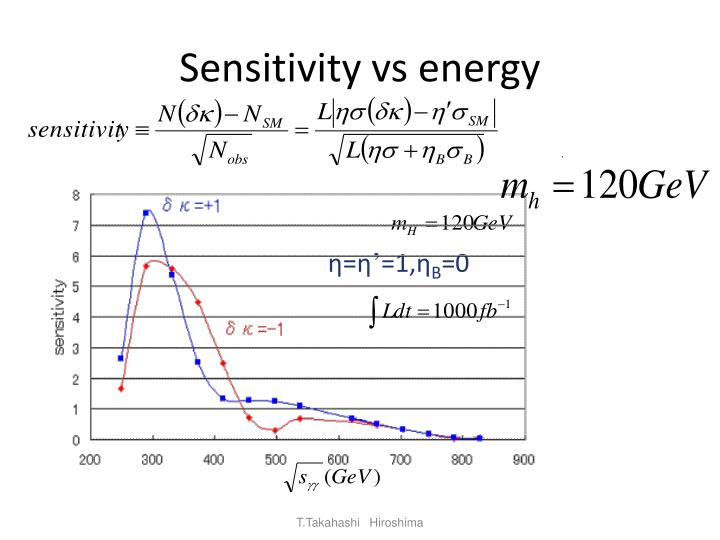 Sensitivity vs energy