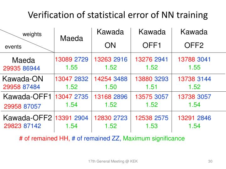Verification of statistical error of NN training