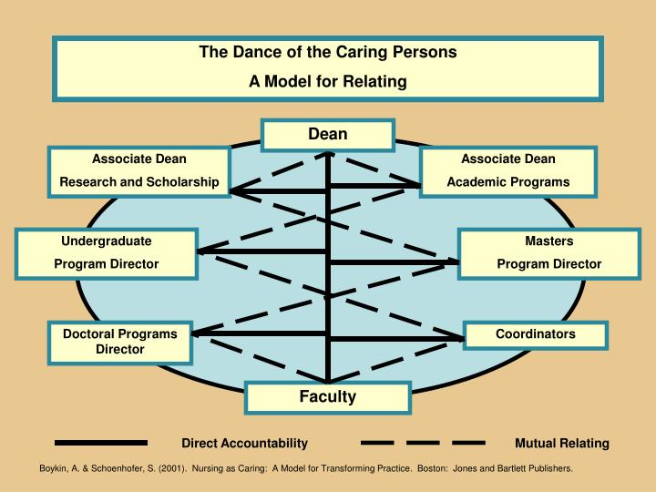 The Dance of the Caring Persons