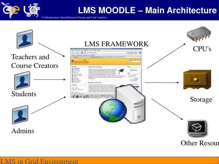 LMS MOODLE – Main Architecture