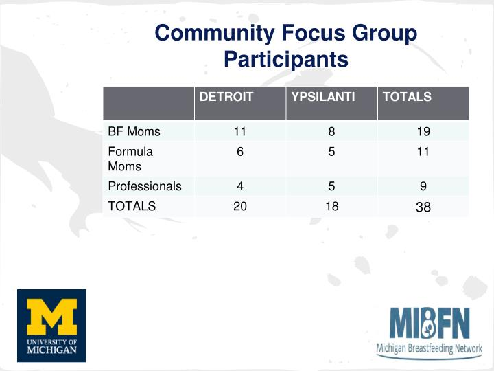 Community Focus Group Participants
