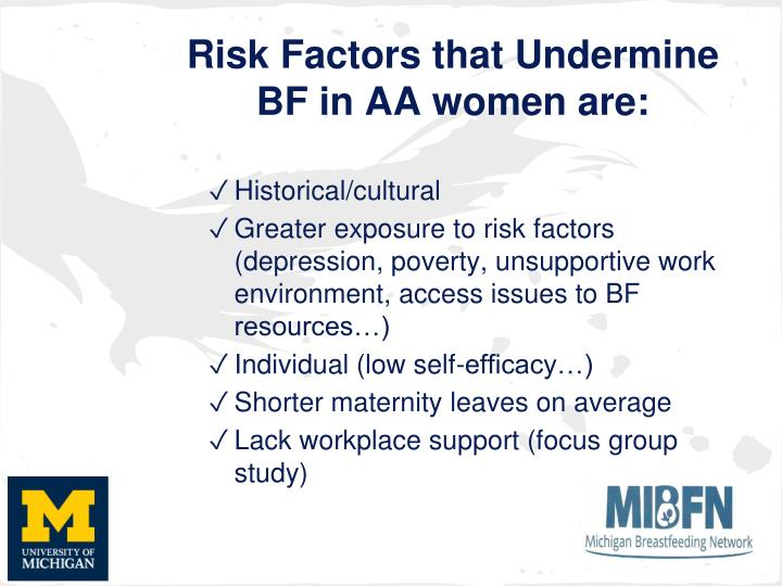 Risk Factors that Undermine BF in AA women are: