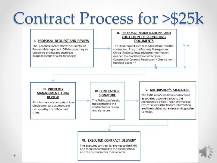 Contract Process for >$25k