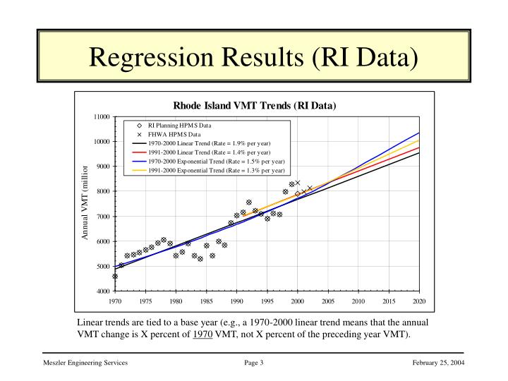 Regression Results (RI Data)