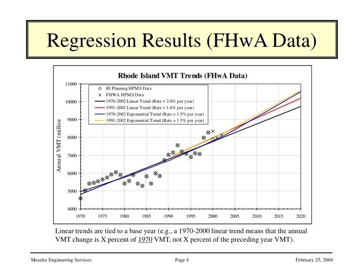 Regression Results (FHwA Data)