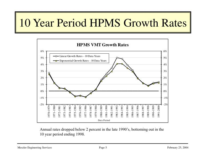 10 Year Period HPMS Growth Rates