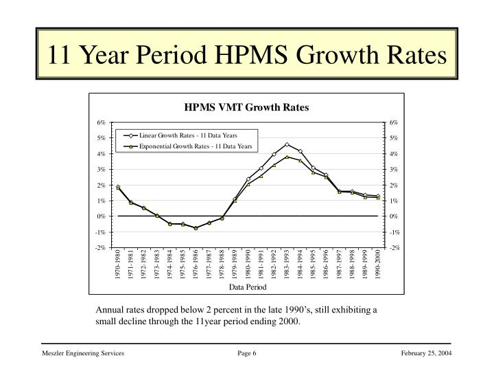 11 Year Period HPMS Growth Rates