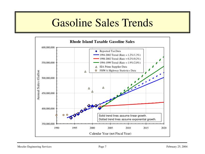 Gasoline Sales Trends