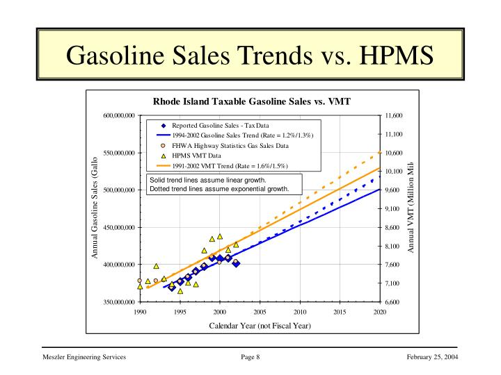 Gasoline Sales Trends vs. HPMS
