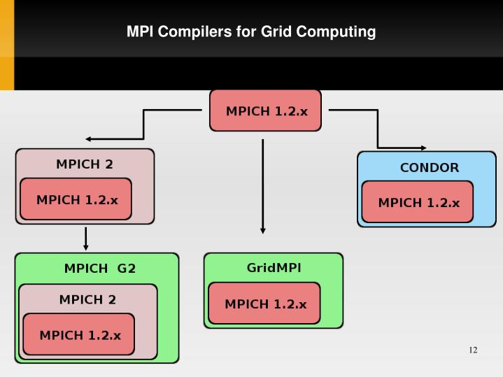 MPI Compilers for Grid Computing