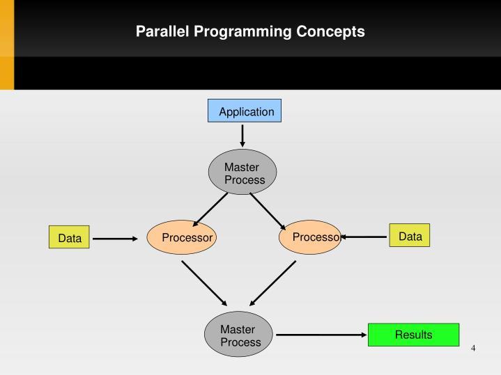 Parallel Programming Concepts