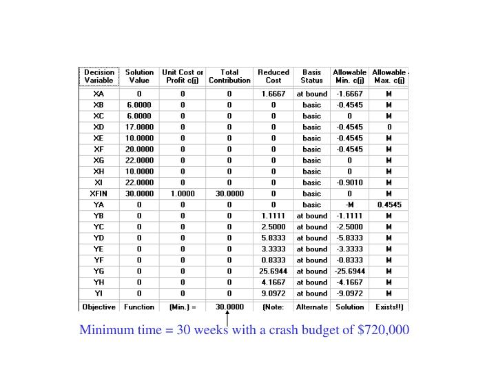 Minimum time = 30 weeks with a crash budget of $720,000