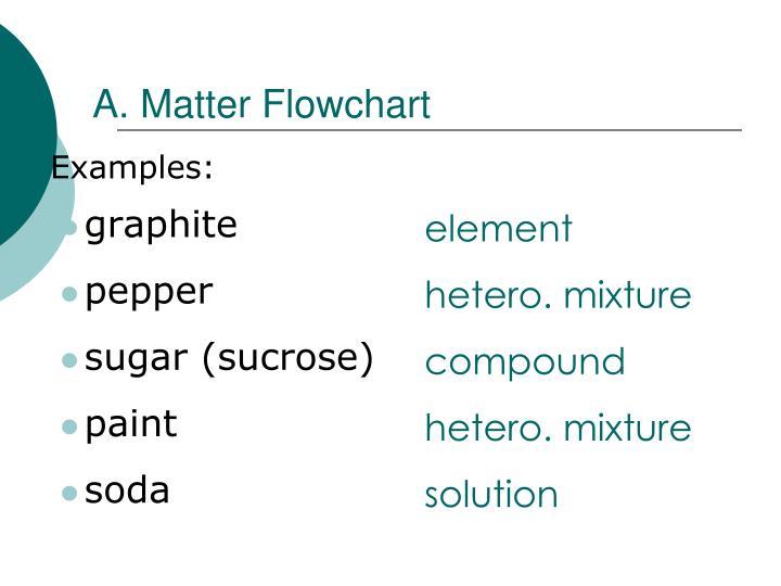 A. Matter Flowchart