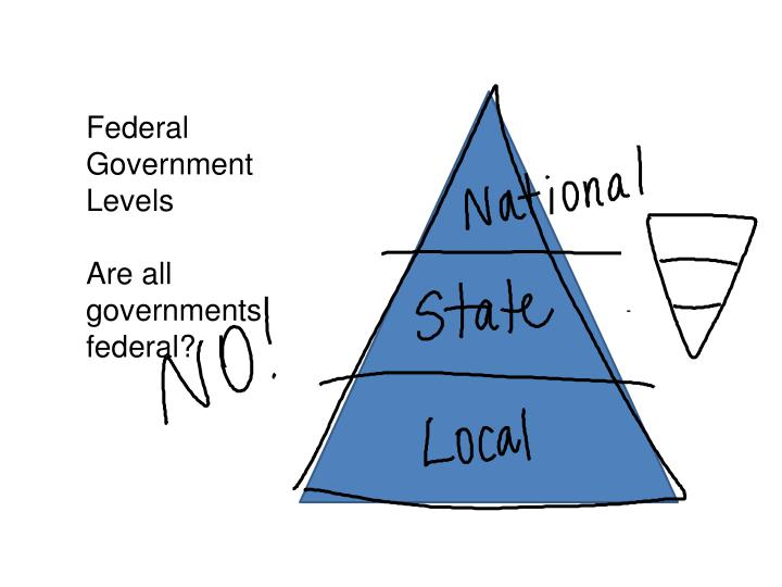 Federal Government Levels