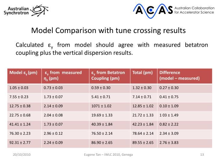 Model Comparison with tune crossing results