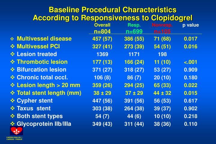 Baseline Procedural Characteristics