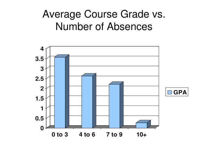 Average course grade vs number of absences