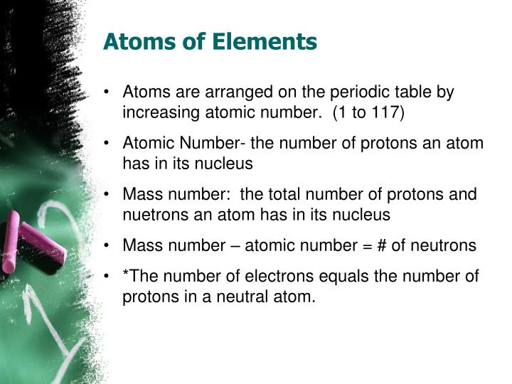 Atoms of Elements