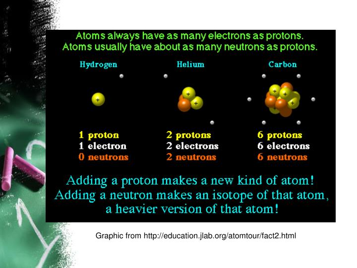 Graphic from http://education.jlab.org/atomtour/fact2.html