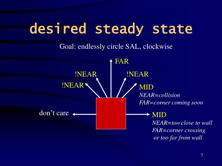 desired steady state