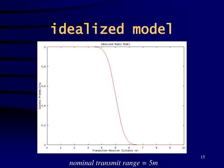 idealized model