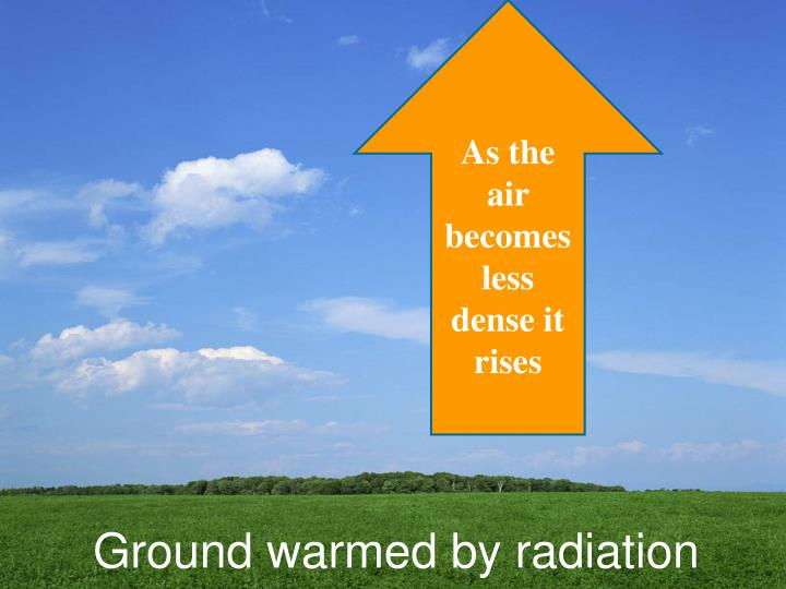 As the air becomes less dense it rises