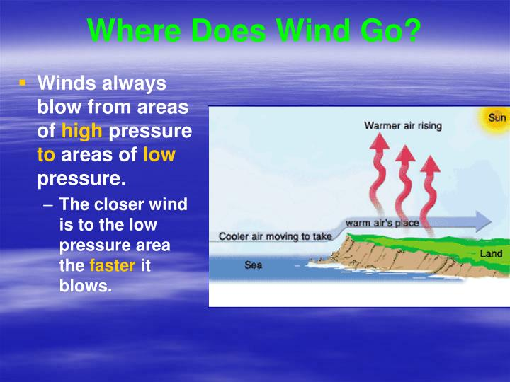 Where Does Wind Go?