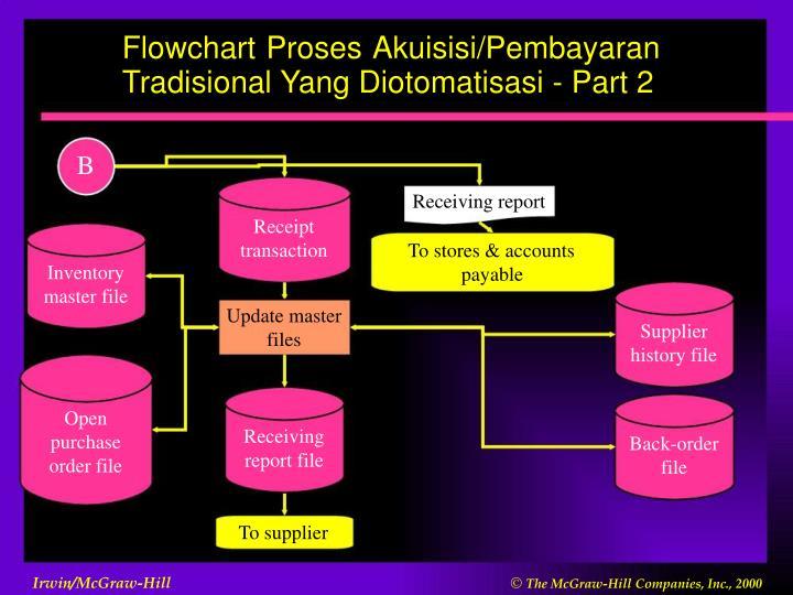 Flowchart Proses Akuisisi/Pembayaran Tradisional Yang Diotomatisasi - Part 2