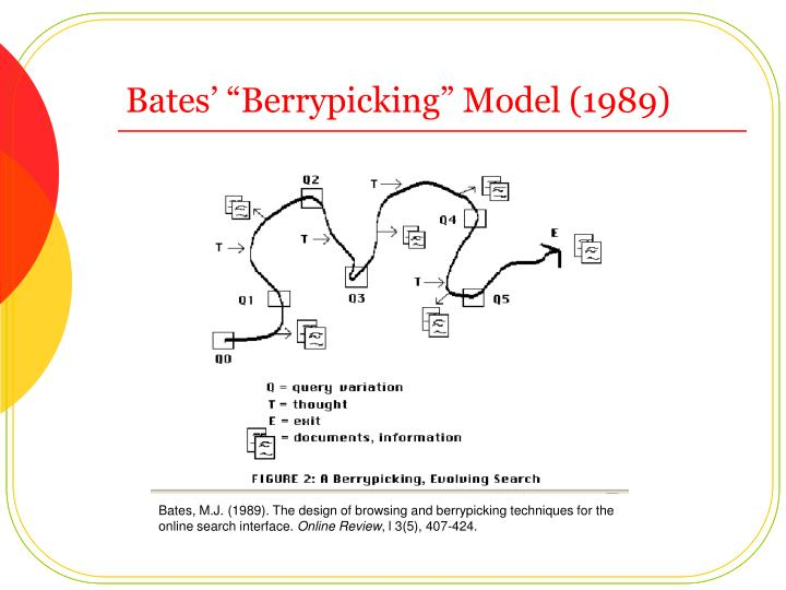 "Bates' ""Berrypicking"" Model (1989)"