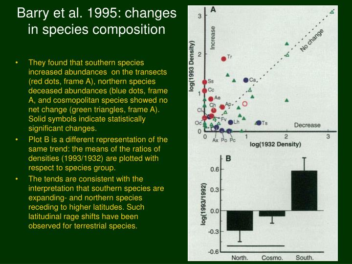 Barry et al 1995 changes in species composition