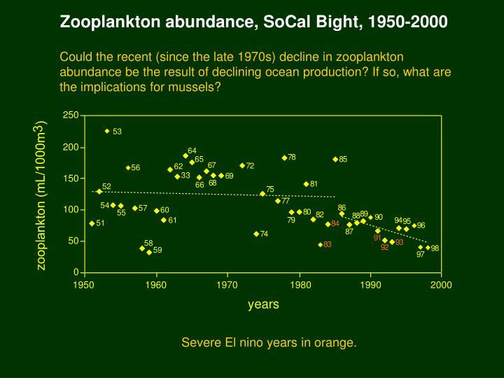 Zooplankton abundance, SoCal Bight, 1950-2000