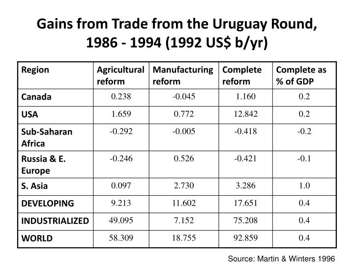 Gains from Trade from the Uruguay Round, 1986 - 1994 (1992 US$ b/yr)